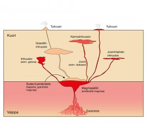 Magmakivien synnyttävä sula syntyy yleensä joko vaipan tai kuoten osittaisulamisen kautta.