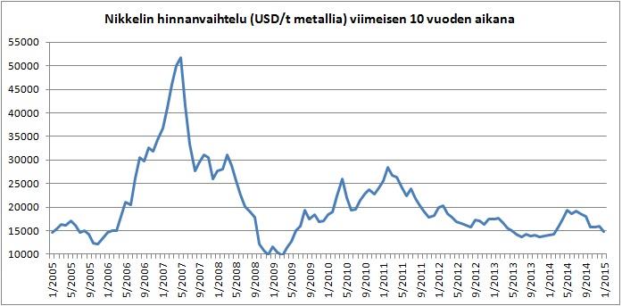 Nikkelin hintakehitys viimeisen 10 vuoden aikana. Lähde: Index mundi, London Metal exhange.