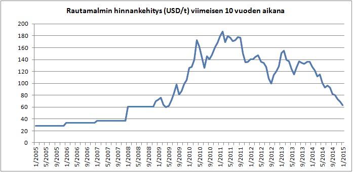 Rautamalmin hinta (lähde: Index mundi)