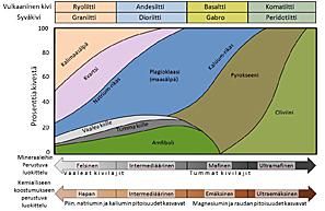 Kuva 2. Sulasta kivianeksesta eli magmasta muodostuvien kivilajien mineraloginen koostumus, sekä mineralogiseen että kemialliseen koostumukseen perustuvat luokittelut. Kuvan yläpuolella esimerkkejä eri koostumuksellisista syvä- ja pintakivistä.