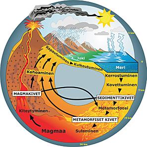 Kuva 1. Eri kivilajityyppien muodostuminen aineen suuren kiertokulun kautta. Kuva: Tapani Tervo, GTK