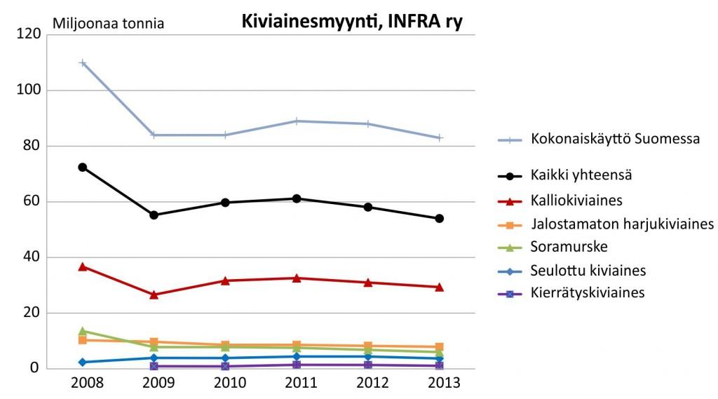 INFRA ry:n jäsenyritysten kiviainesmyynti.