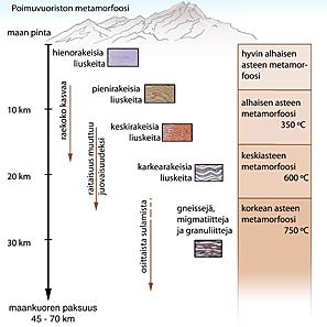 Poimuvuoriston metamorfoosi ja sen synnyttämät metamorfiset kivilajit. Kuva Harri Kutvonen, GTK.