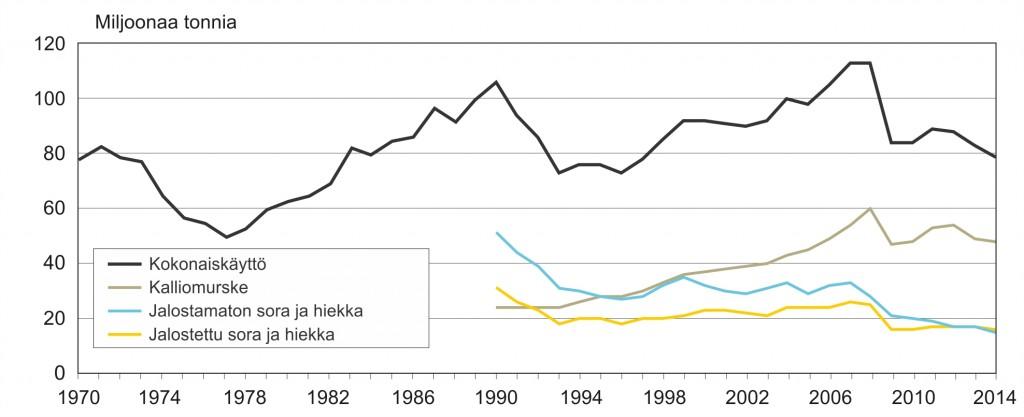 Kiviainesten arvioitu käyttö Suomessa vuodesta 1970.