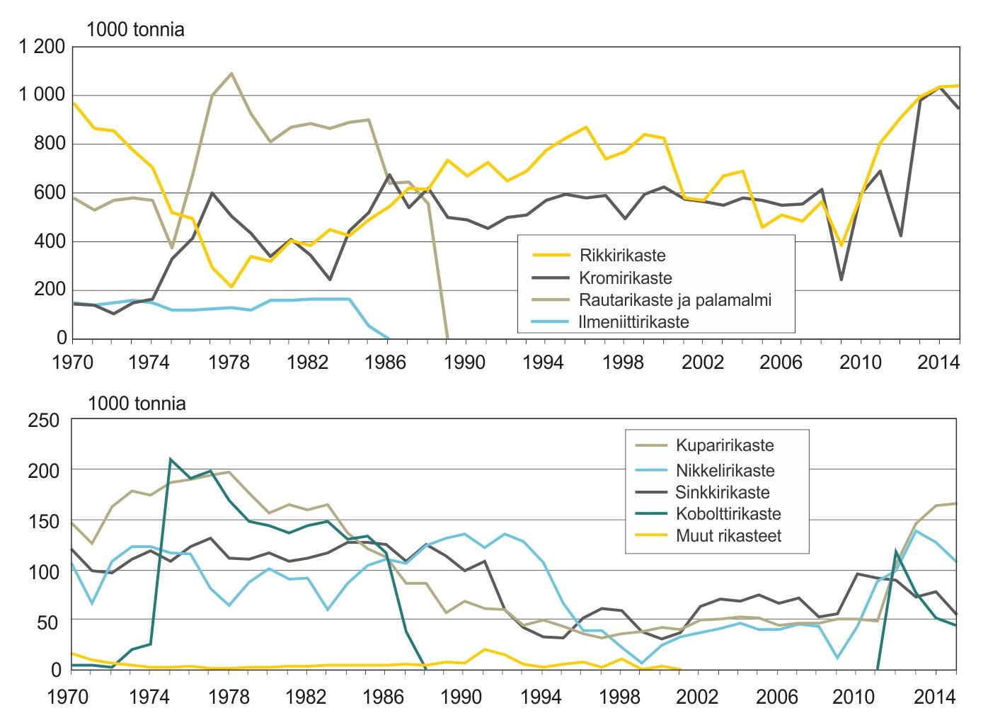 Suomen metallimalmikaivoksista tuotetut rikasteet vuodesta 1970. Lähde: 1970–1996 Puustinen (2003), 1997–2010 TEM, 2011–2015 Tukes.