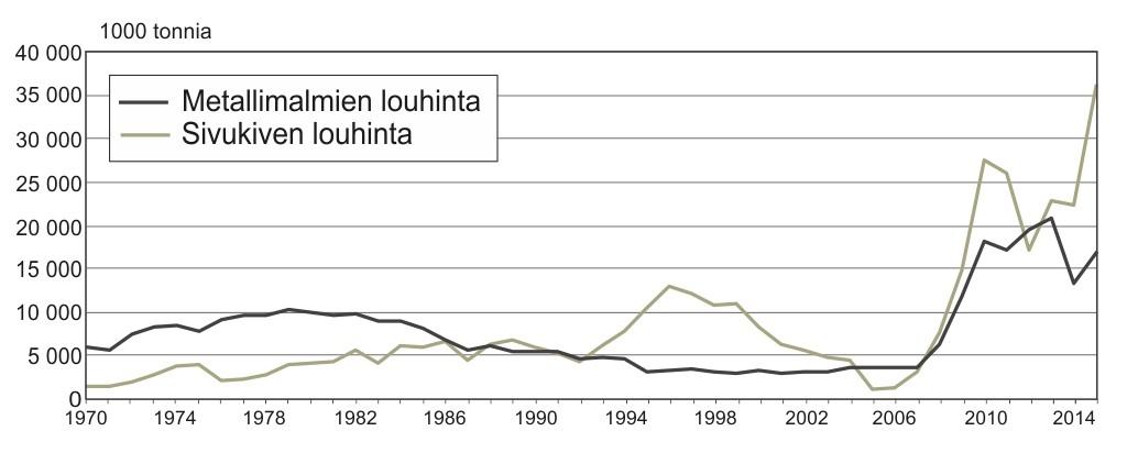 Metallimalmien ja niihin liittyvien sivukivien louhinta vuodesta 1970.