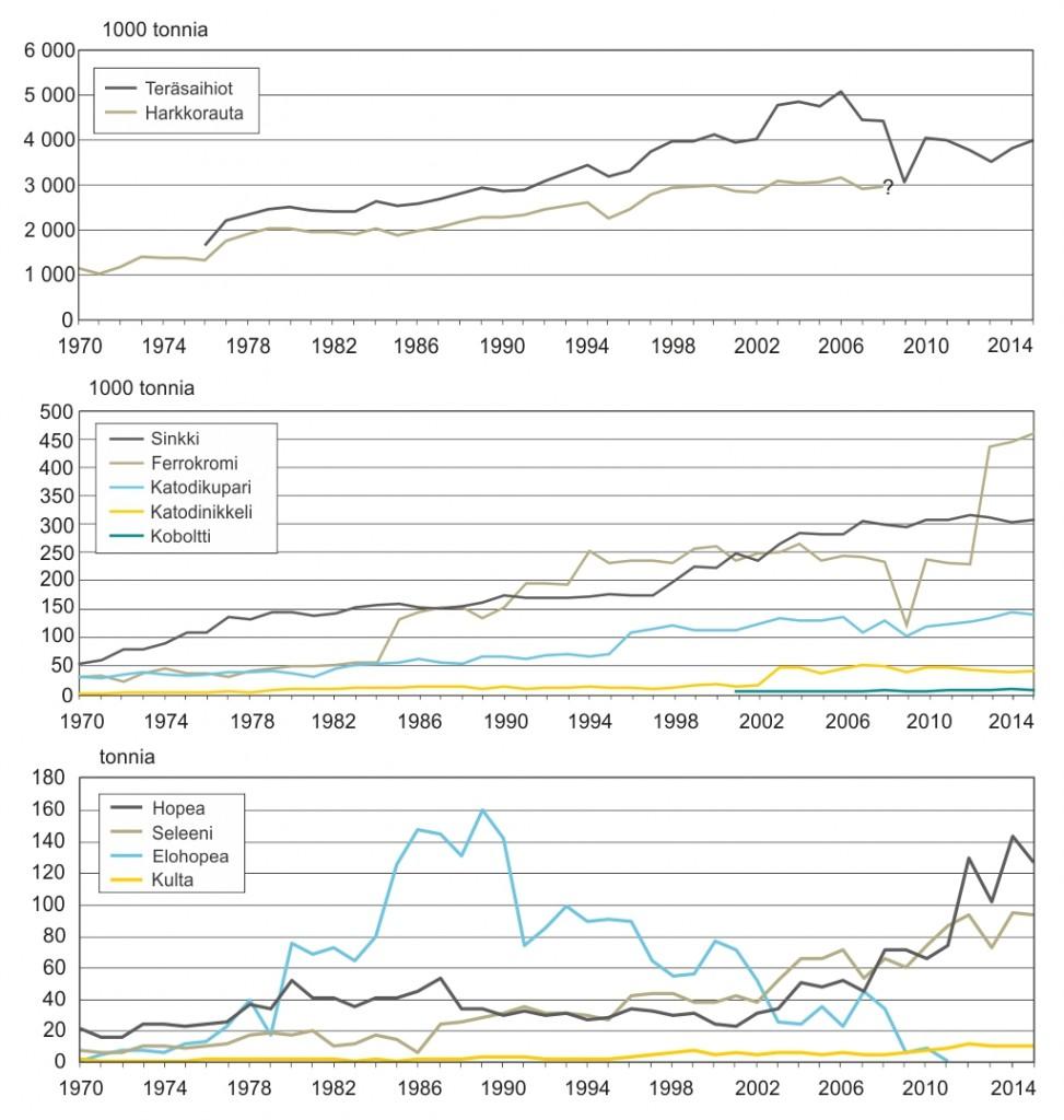 Metallinjalostajien tuottamat metallit ja metallurgiset tuotteet Suomessa vuodesta 1970 lähtien.