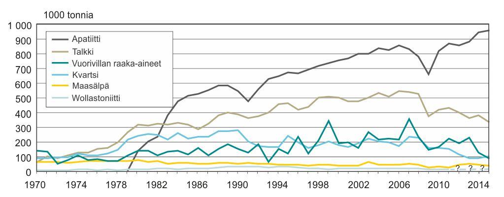 Teollisuusmineraalirikasteiden ja teollisuuskivien (vuorivillan raaka-aineet) tuotanto Suomessa vuodesta 1970 lähtien.