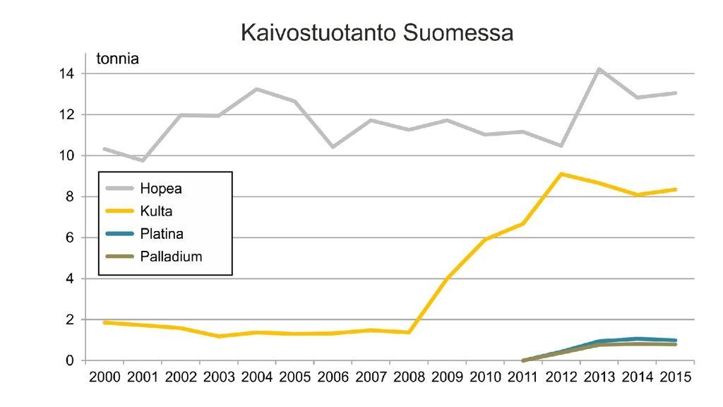 kaivostoiminta_jalometallit_tuotanto