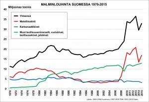 Suomessa louhittiin vuonna 2013 malmeja enemmän kuin koskaan aikaisemmin.