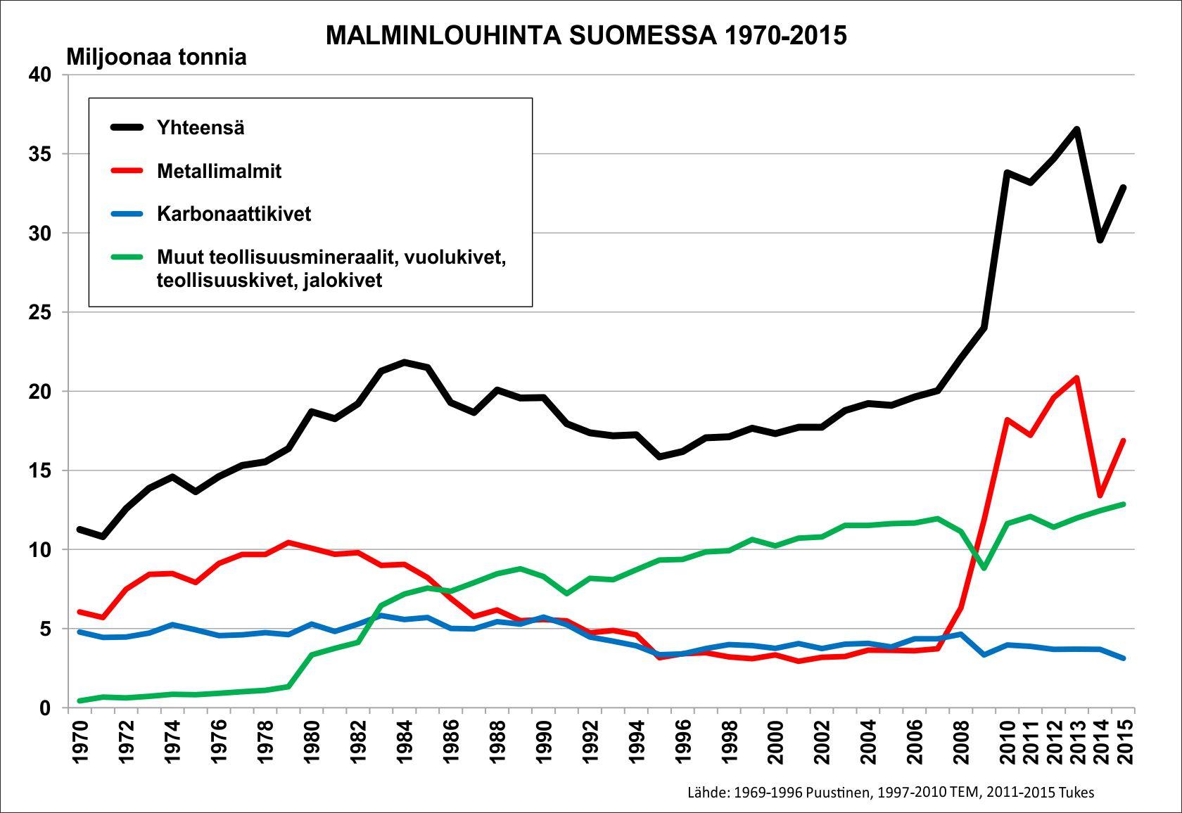 Suomen Malmikaivokset