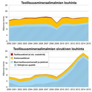 Teollisuusmineraalimalmien ja niihin liittyvien sivukivien louhinta Suomessa 2000-luvulla.