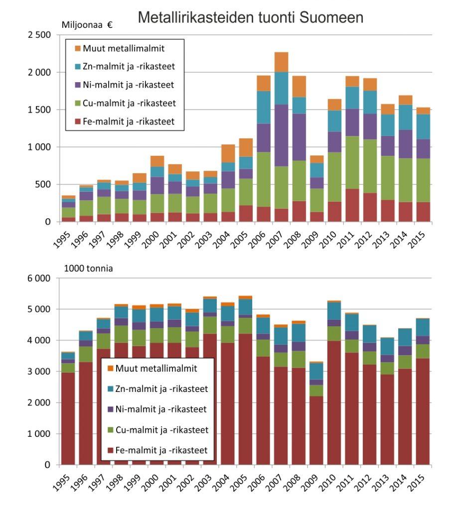 Kuva 1. Metallimalmirikasteiden tuonti Suomeen (ULJAS - Tavaroiden ulkomaankauppatilastot). LATAA AINEISTO: arvo; massa