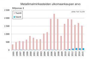 Kuva 1. Metallimalmirikasteiden tuonnin ja viennin vuotuinen arvo.