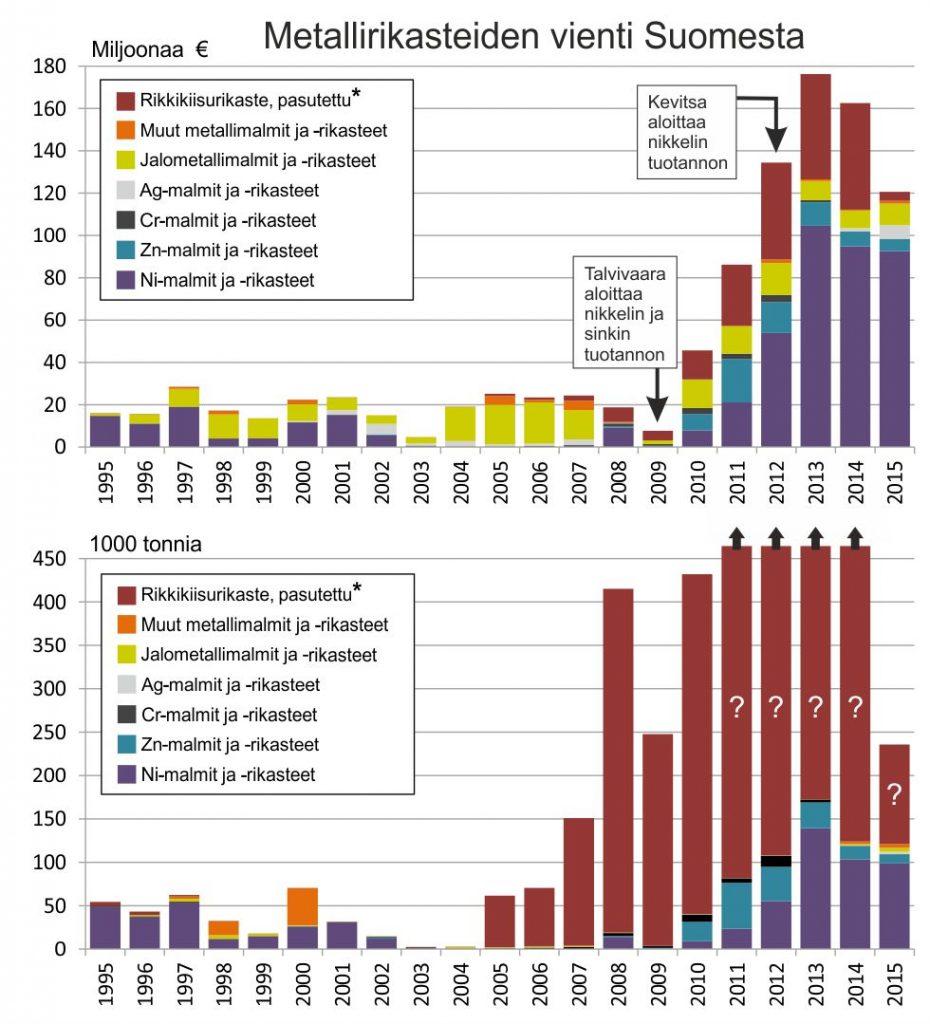 Kuva 4. Metallimalmirikasteita vienti Suomesta (ULJAS - Tavaroiden ulkomaankauppatilastot). *Pasutettu rikkikiisu on pyrometallurgisen prosessin tuote, eli se ei tarkkaan ottaen ole täysin rinnastettavissa kuvan metallimalmirikasteisiin. LATAA AINEISTO: arvo; massa.