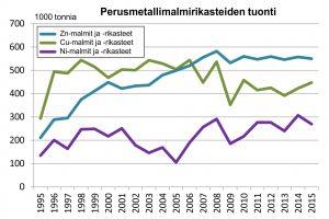 Kuva 3. Perusmetallimalmirikasteiden kotimaisen tuotannon kasvu on aiheuttanut tuonnin vähenemistä vain kuparimalmirikasteen osalta.