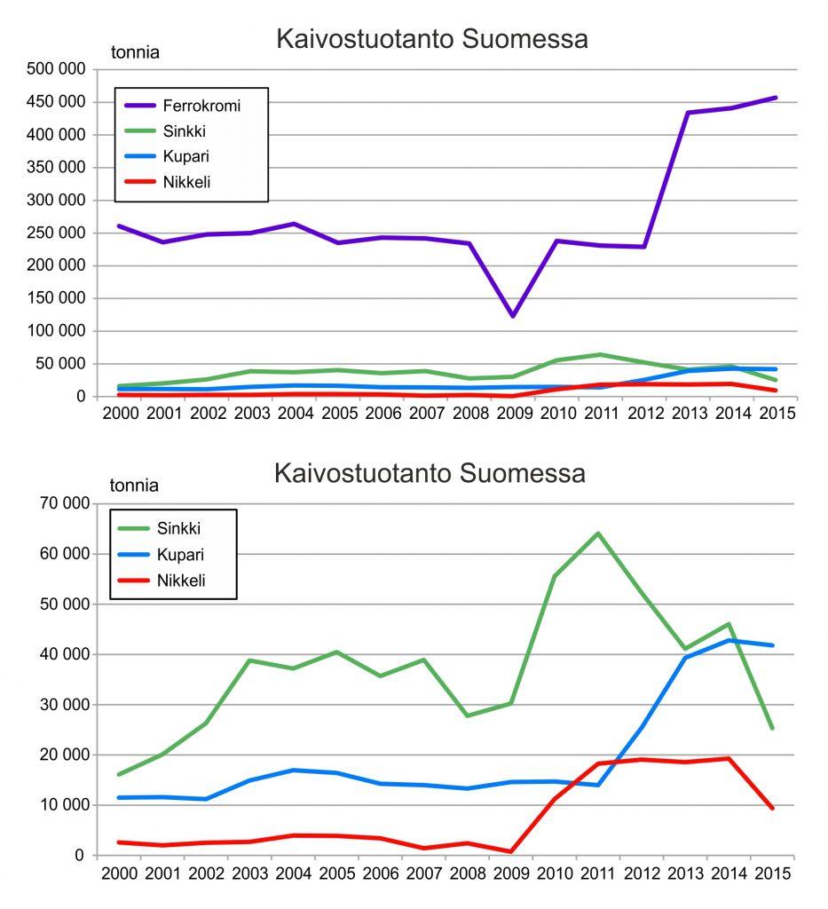 Ferrokromin, sinkin, kuparin ja nikkelin tuotanto Suomen kaivoksista 2000-luvulla. Tuotantotiedot on kerätty pääosin yhtiöiden vuosikertomuksista.