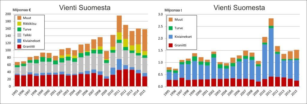 Kuva 6. Muiden kaivannaisten kuin metallimirikasteiden vienti Suomesta. LATAA AINEISTO