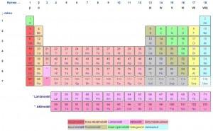 Alkuaineiden jaksollinen järjestelmä. Kuva:wikipedia